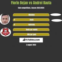 Florin Bejan vs Andrei Rauta h2h player stats