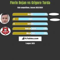Florin Bejan vs Grigore Turda h2h player stats