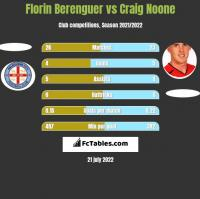 Florin Berenguer vs Craig Noone h2h player stats