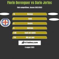 Florin Berenguer vs Dario Jertec h2h player stats