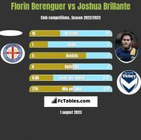Florin Berenguer vs Joshua Brillante h2h player stats