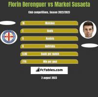 Florin Berenguer vs Markel Susaeta h2h player stats
