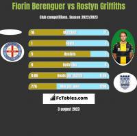 Florin Berenguer vs Rostyn Griffiths h2h player stats