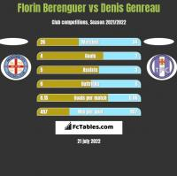 Florin Berenguer vs Denis Genreau h2h player stats