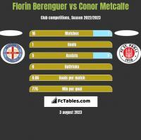 Florin Berenguer vs Conor Metcalfe h2h player stats