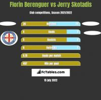 Florin Berenguer vs Jerry Skotadis h2h player stats