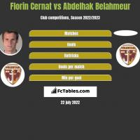 Florin Cernat vs Abdelhak Belahmeur h2h player stats