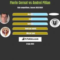 Florin Cernat vs Andrei Pitian h2h player stats