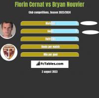 Florin Cernat vs Bryan Nouvier h2h player stats