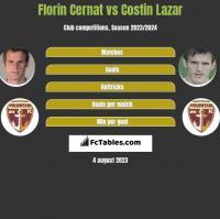 Florin Cernat vs Costin Lazar h2h player stats