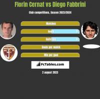 Florin Cernat vs Diego Fabbrini h2h player stats
