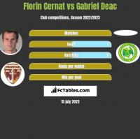 Florin Cernat vs Gabriel Deac h2h player stats