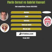Florin Cernat vs Gabriel Vasvari h2h player stats