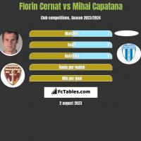 Florin Cernat vs Mihai Capatana h2h player stats