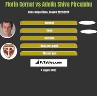 Florin Cernat vs Adelin Shiva Pircalabu h2h player stats