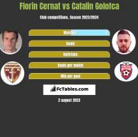 Florin Cernat vs Catalin Golofca h2h player stats
