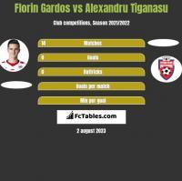 Florin Gardos vs Alexandru Tiganasu h2h player stats