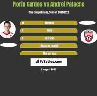 Florin Gardos vs Andrei Patache h2h player stats