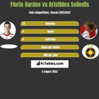 Florin Gardos vs Aristides Soiledis h2h player stats