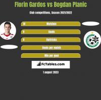 Florin Gardos vs Bogdan Planic h2h player stats