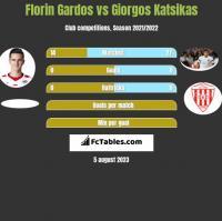 Florin Gardos vs Giorgos Katsikas h2h player stats