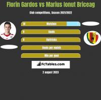 Florin Gardos vs Marius Ionut Briceag h2h player stats