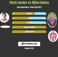 Florin Gardos vs Mihai Balasa h2h player stats