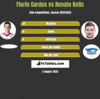 Florin Gardos vs Renato Kelic h2h player stats