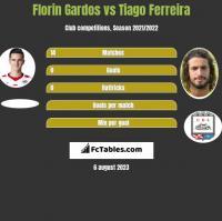 Florin Gardos vs Tiago Ferreira h2h player stats