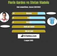 Florin Gardos vs Stefan Vladoiu h2h player stats