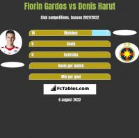 Florin Gardos vs Denis Harut h2h player stats