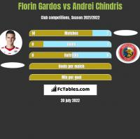 Florin Gardos vs Andrei Chindris h2h player stats