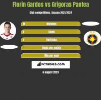 Florin Gardos vs Grigoras Pantea h2h player stats