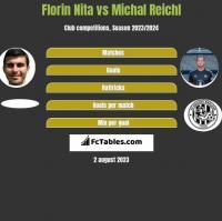 Florin Nita vs Michal Reichl h2h player stats