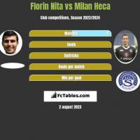 Florin Nita vs Milan Heca h2h player stats