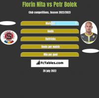Florin Nita vs Petr Bolek h2h player stats