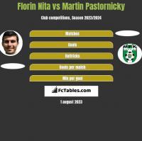 Florin Nita vs Martin Pastornicky h2h player stats