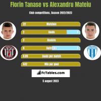 Florin Tanase vs Alexandru Mateiu h2h player stats