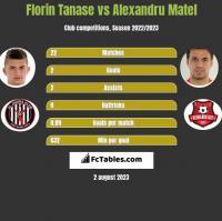 Florin Tanase vs Alexandru Matel h2h player stats