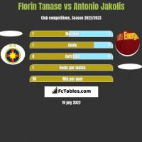 Florin Tanase vs Antonio Jakolis h2h player stats
