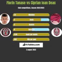 Florin Tanase vs Ciprian Ioan Deac h2h player stats