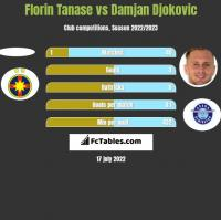 Florin Tanase vs Damjan Djokovic h2h player stats
