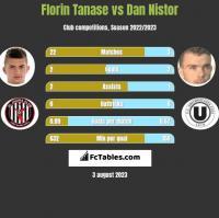 Florin Tanase vs Dan Nistor h2h player stats