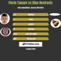 Florin Tanase vs Dino Besirovic h2h player stats