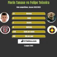 Florin Tanase vs Felipe Teixeira h2h player stats