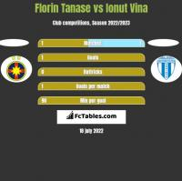 Florin Tanase vs Ionut Vina h2h player stats