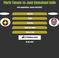 Florin Tanase vs Juan Emmanuel Culio h2h player stats