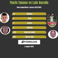 Florin Tanase vs Luis Aurelio h2h player stats