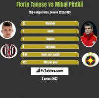 Florin Tanase vs Mihai Pintilii h2h player stats