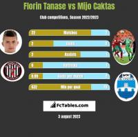 Florin Tanase vs Mijo Caktas h2h player stats